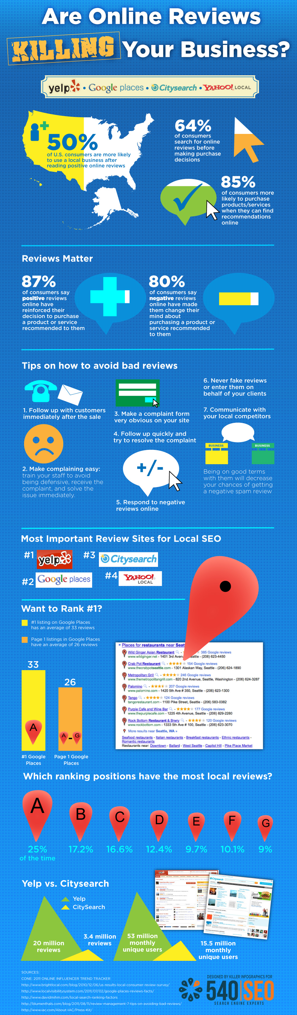 Online reviews killing your business - inforgraphic